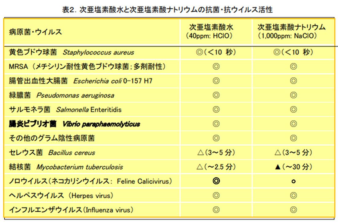 コロナ 次亜塩素酸水 濃度 ppm